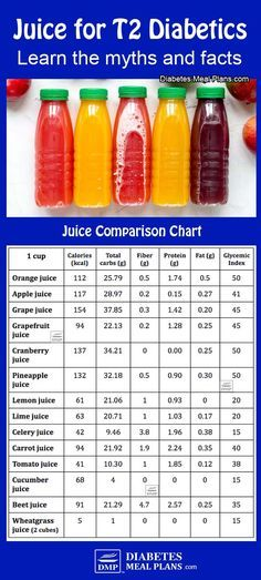 Fruit Juice For Type 2 Diabetes Hint It S Not Your Friend Https Diabetesmealplans Com 10397 Juice For Di Juice For Diabetes Diabetes Diabetes Information