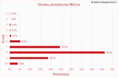 De resultaten van Het Grote Netflix-Nederland.nl Onderzoek zijn bekend! Er zijn een aantal interessante resultaten uit het onderzoek voortgekomen én het blijkt dat de gemiddelde abonnee zeer tevreden is over #Netflix!  #onderzoek #NetflixOnderzoek #resultaten http://www.netflix-nederland.nl/resultaten-van-grote-netflix-nederland-nl-onderzoek/