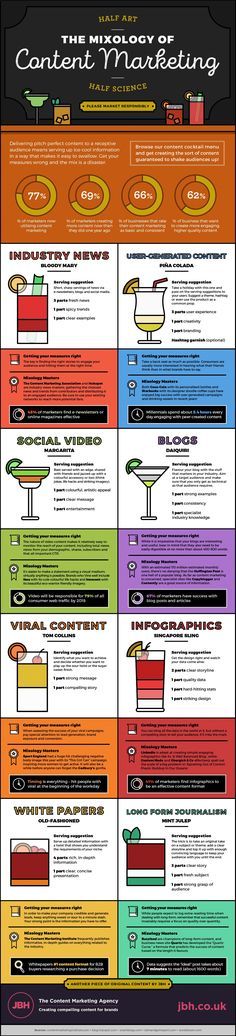 If inbound marketing is a bar then the content marketing is the drinks. So this infographic looks at the Mixology of Content Marketing Inbound Marketing, Marketing Digital, Mundo Marketing, Marketing Mail, Marketing Trends, Marketing Direct, Marketing Services, Content Marketing Strategy, Business Marketing
