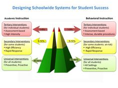 Multi Tiered Systems of Support (MTSS) / Response to Intervention (RTI) Overview Response To Intervention, Reading Intervention, Intervention Specialist, Behaviour Management, Classroom Management, Classroom Tools, Classroom Ideas, Positive Behavior Support, Behavior Interventions