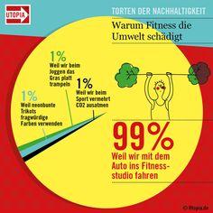 Torten der Nachhaltigkeit: Darum schadet Fitness wirklich der Umwelt