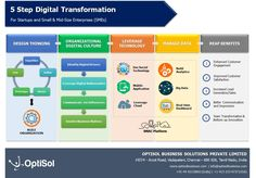 Digital Transformation, not for just technology alone but for people too. Let's…
