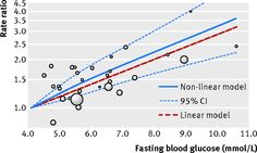 Blood Sugar and Pancreatic Cancer
