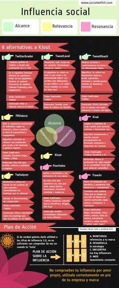 Las mejores herramientas para mejorar y medir tu Influencia social online... Y Klout - 8 alternativas a Klout