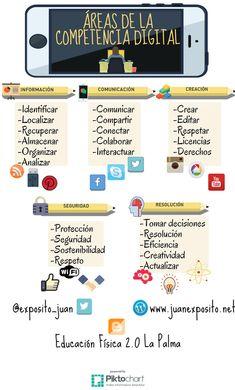 Infografía Competencia Digital - JUAN EXPÓSITO BAUTISTA #CDIGITAL-intef