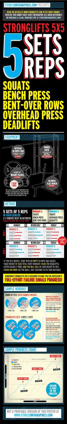 Weight Training: Stronglifts 5x5 - Fitness Infographics!    I am so happy to have found this. I needed something broken down so simply to feel comfortable lifting on my own.