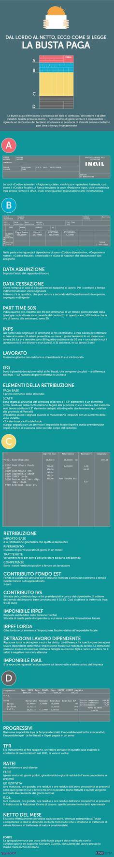 Come leggere la busta paga [Infografica] | Linkiesta - Yahoo! Finanza Italia