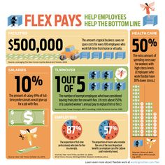 Working from Home Infographic. While this type of workplace flexbility doesn't always work in high contact careers like student affairs, there are times it may be beneficial. Flex Job, Job Letter, Work Family, Flexible Working, Work Tools, Working Mother, Show And Tell, Ways To Save, Workplace