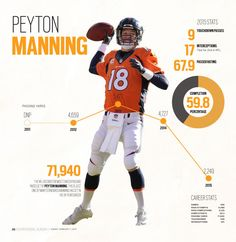 Peyton Manning Infographic #GraphicDesign #Layout #Newspaper #Sports #NFL…