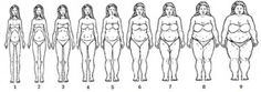 African American women body image scale