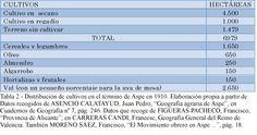 """Tabla 2. (Página 39).- Distribución de cultivos en el término de Aspe en 1910. Elaboración propia a partir de Datos recogidos de ASENCIO CALATAYUD, Juan Pedro, """"Geografía agraria de Aspe"""", en Cuadernos de Geografía nº 7, pág. 246. Datos que recoge de FIGUERAS PACHECO, Francisco, """"Provincia de Alicante"""", en CARRERAS CANDI, Francesc, Geografía General del Reino de Valencia. También MORENO SÁEZ, Francisco, """"El Movimiento obrero en Aspe…"""", pág. 18."""
