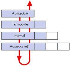 Qué significa TCP/IP ?