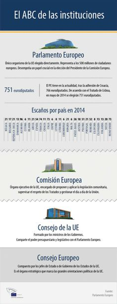 Infographic: ABC of the EU institutions - Education Science Elementary Science, Science Education, Social Science, European Parliament, Learning Italian, Educational Websites, German Language, School Hacks, Study Motivation