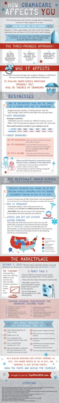 This graphic takes 1,000+ pages of health policy and digests into one picture…