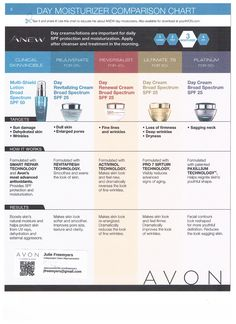 AVON ANEW DAY MOISTURIZING COMPARSION CHART Visit www.youravon.com/jfreemyers to Order