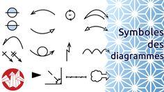 Si vous débutez en Origami, cette vidéo est faite pour vous: on vous présente ici tous les symboles correspondant aux actions les plus courantes que vous trouverez dans les diagrammes d'origami.  On vous les présente en séquence, mais vous pouvez aussi cliquer sur la fiche de symboles au début de la vidéo pour accéder directement à l'explication de ce symbole en particulier.  Pour encore plus de vidéos, photos et tutoriels, venez nous visiter sur http://www.senbazuru.fr !