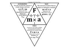 Force Mass Acceleration Worksheet Worksheets