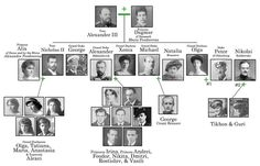 Family Tree starting with Maria Feodorovna and Alexander III. Their children and spouses and grandchildren can be seen. Romanov Family Tree, Queen Victoria Family Tree, Queen Victoria Descendants, King George I, Royal Family Trees, Christian Ix, Anastasia Romanov, House Of Romanov, Alexandra Feodorovna