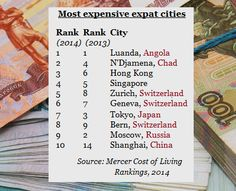 Most expensive expat cities Shanghai, Moscow Russia, Japan, Cities, Japanese Dishes, City