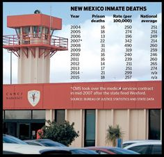 As inmate lawsuits and other warnings poured in, state officials allowed Corizon Health to deliver care with minimal oversight - The Santa Fe New Mexican: Local News New Mexican, Six Month, In Law Suite, Medical Care, Local News, Santa Fe, Investigations, Prison, Minimalism