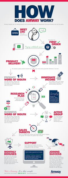 selling process of amway product Making amway products that sell closest to the product, amway business owners and employees and development process are the next.