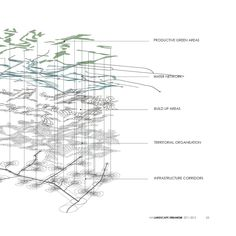#ClippedOnIssuu from AA Landscape Urbanism 2011-12 re-activated productive urbanscapes