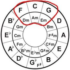 8 Useful Facts About the Circle of Fifths #guitarlessons