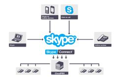 Microsoft Skype For Business & Cloud PBX - See more at: http://www.startechtel.com/blog/2016/09/microsoft-skype-for-business-and-cloud-pbx/