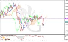 Technical analysis of USDCHF dated 14.03.2016  https://fxglory.com/technical-analysis-of-usdchf-dated-14-03-2016/