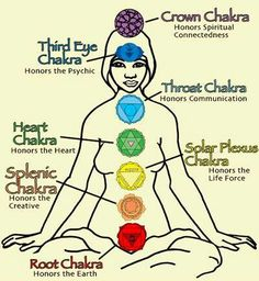 Ehh this is sort of true but these chakras mean a lot more then just this... This is a very very basic explanation..