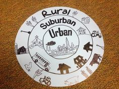 Rural, Suburban, & Urban---you could create clipart associated with each one and have students glue into correct area
