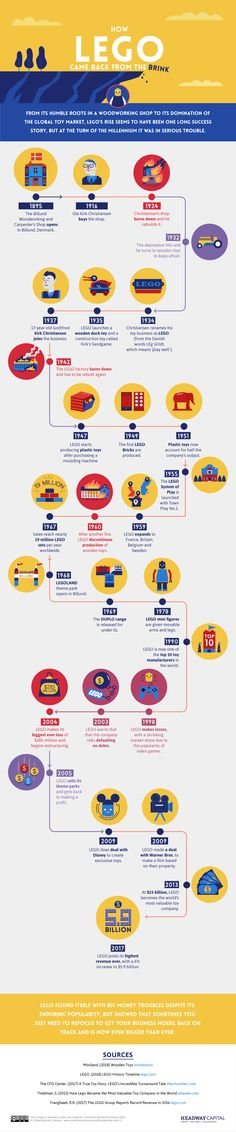 8 companies that came back from the dead to become wildly successful [INFOGRAPHIC] Losing Everything, Pinterest For Business, Pinterest Marketing, Affiliate Marketing, Comebacks, Online Business, Things That Bounce, Fails, Lego
