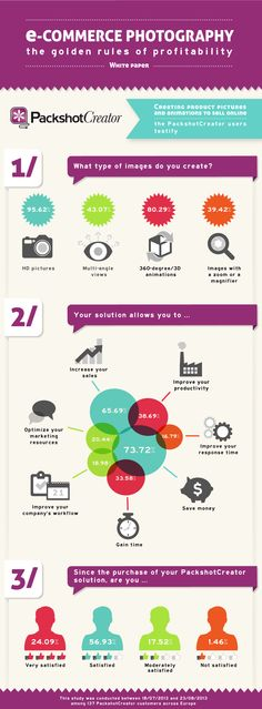 "PackshotCreator's Infographic : ""E-commerce Photography : the golden rules of profitability"". Download it here : http://www.packshot-creator.com/white-paper-ecommerce-photography-profitability"