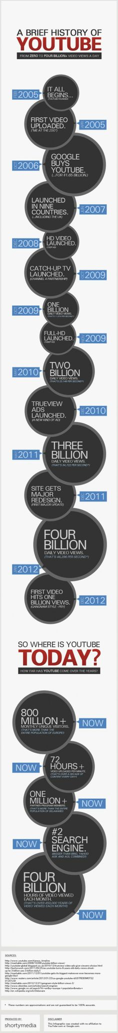A Brief History of YouTube #youtube #history http://andylockhart.com/youtube-0-4-billion