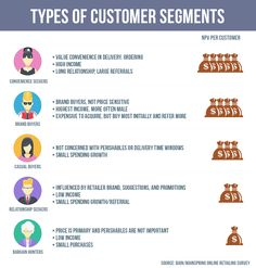 Types of customer segments infographics