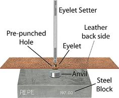 RIVETS and How to set eyelets in leather - part of a post on rivets.  Detail description of different types of rivets and how to use them.  #Wire #Jewelry #Tutorial
