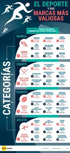 Las marcas más valiosas del deporte