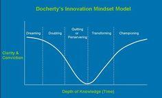 Innovation mindset model by Mike Docherty