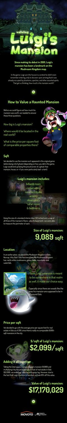 The Real World Value of Luigi's Mansion... I found it interesting how they decided to have the Mushroom Kingdom in Norway...