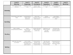 Keep track of your student's WIDA levels on this classroom template - see every ELL student, their proficiency level's and can-do descriptors on 1 page!
