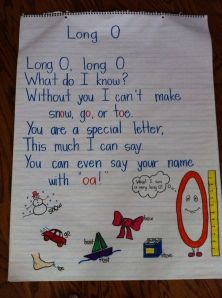 Classroom Posters long O poem. May have my kids create poems in small groups for weekly spelling patterns! Teaching First Grade, Teaching Phonics, First Grade Reading, Kindergarten Literacy, Teaching Reading, Teaching Tools, Teaching Ideas, Literacy Centers, Preschool