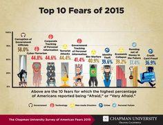America's Top 10 Fears | Zero Hedge