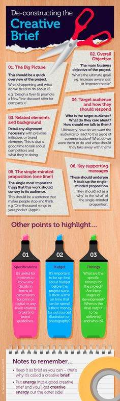 Inforgraphic representation of a Creative Brief