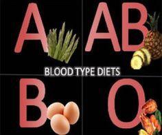 Menu Diet Berdasarkan Golongan Darah | Obat Diet Herbal Alami