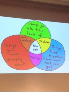 Lessons in creativity -Venn diagram by Grayson Perry grayson2.png 250×333 pixels Thought provoking article
