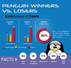 Link Building Case Study on Penguin Update Smart Strategy, Seo Strategy, Stages Of Grief, Winners And Losers, Best Seo Company, Seo Marketing, Seo Tips, Seo Services, Search Engine Optimization