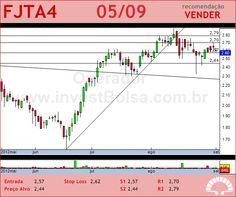 FORJA TAURUS - FJTA4 - 05/09/2012 #FJTA4 #analises #bovespa