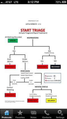 Start triage. Simple.