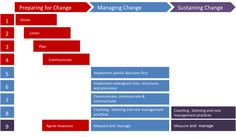 kotter's 8 step change model | ... and step of the Ennovate Change Management Approach is outlined below
