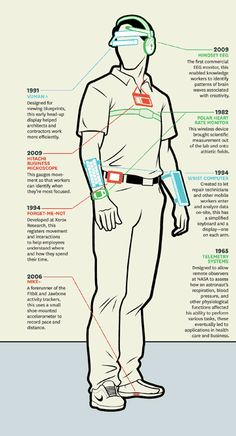 Wearables in the Workplace - Harvard Business Review